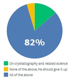 Nov 2017 survey results