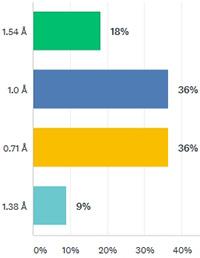 May 2018 survey results