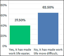 Oct 2017 survey results