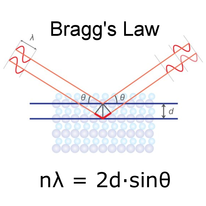 Bragg Equation