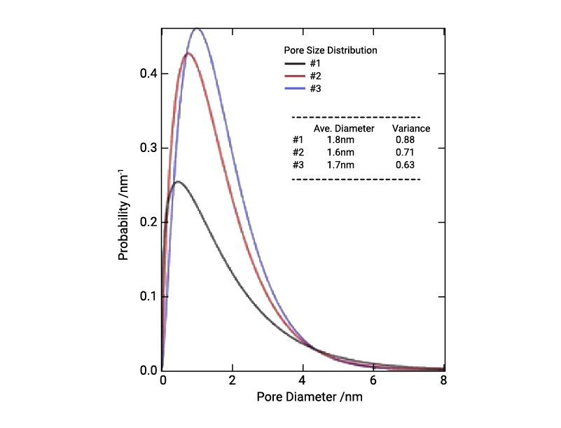 Pore size distributions