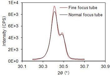 Fig. 1:Comparison of normal focus tube and fine focus tube