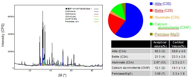 Qualitative and quantitative analysis results for cement sample