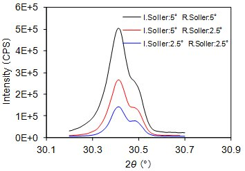 Comparison of diffraction patterns due to different Soller slits