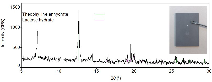 X-ray diffraction pattern and qualitative analysis obtained from a trace pharmaceutical