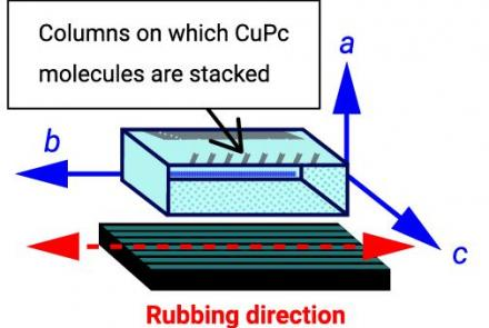 Evaluation Of Molecular Orientation Of Cu Phthalocyanine Thin Film On Rubbing-Processed Glass Substrates
