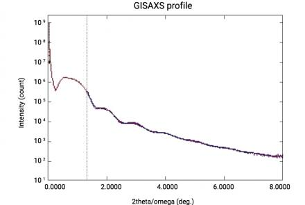 A Joint X-Ray Reflectivity (XRR) And Grazing-Incidence Small-Angle Scattering (GISAXS) Analysis Of A Platinum Nanoparticulate Film