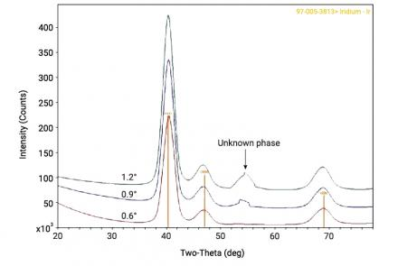 Grazing-incidence X-ray diffraction of iridium thin films on Si