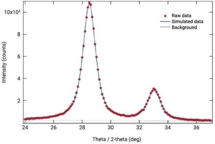 Ceria (CeO2) Nanoparticles Size Distribution Analysis