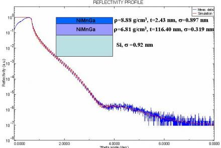Grazing Incident X-Ray Diffraction (GIXRD) And X-Ray Reflectivity (XRR) Studies Of A Ni-Mn-Ga Material