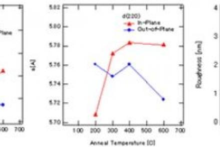 Structural Changes Of A Whistler Alloy Due To Heat Treatment