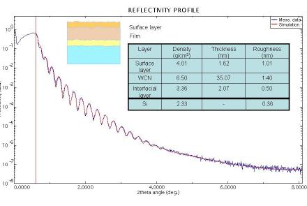 X-Ray Reflectivity Analysis Of Thin Films