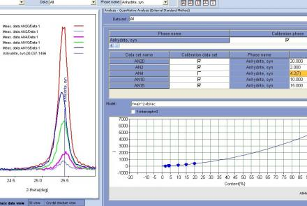 Quantitative Analysis Of Anhydrite