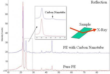 Preferred Orientation Of Carbon Nanotubes In Polyethylene