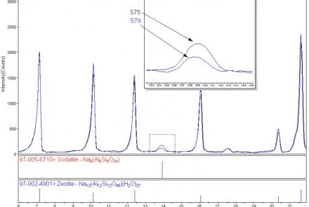 Quantification Of Zeolite Phases